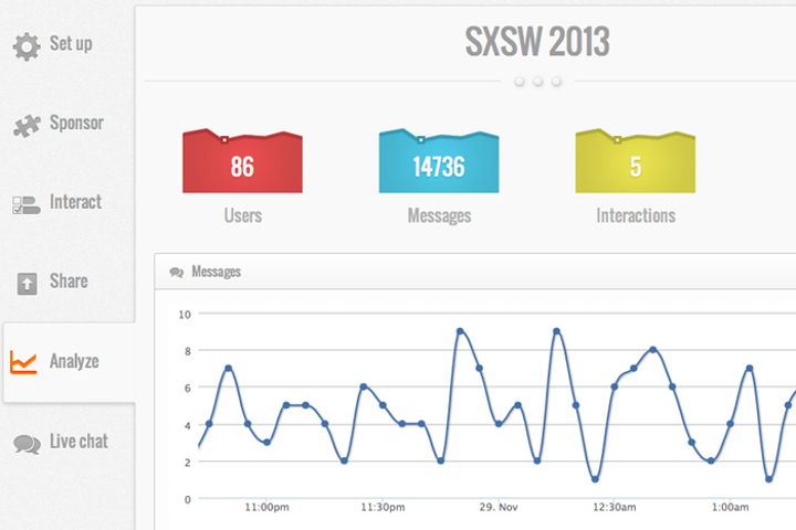 Topi's analytics tab allows planners to track attendee interactions down to the hour.