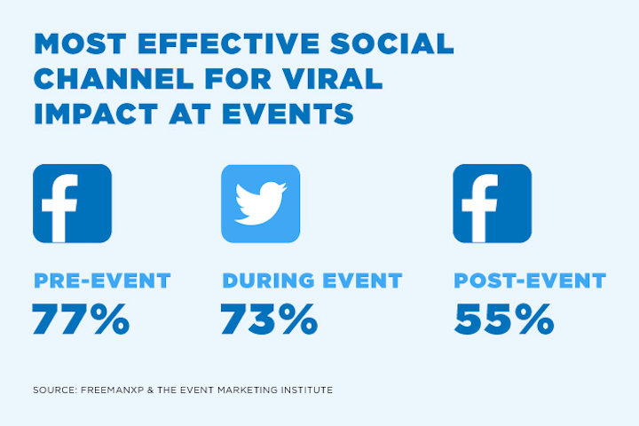 From The Viral Impact of Events: Extending & Amplifying Event Reach Via Social Media, FreemanXP & the Event Marketing Institute