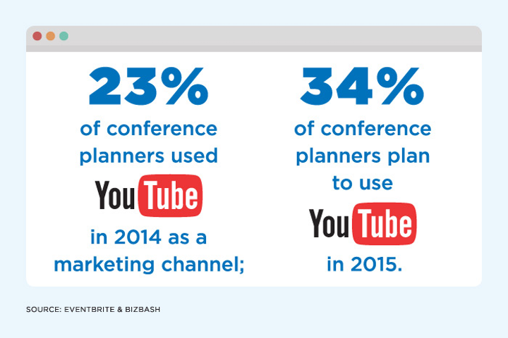 From The Conference Planner Consensus: How Marketing & Technology Will Change in 2015, Eventbrite & BizBash