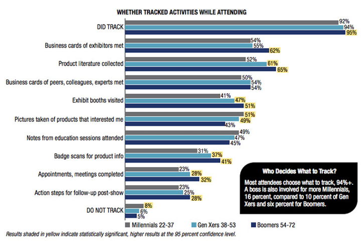 The report found that boomers are the most active in tracking activities at B-to-B exhibitions. Gen Xers and millennials are more likely to take photos of products that interest them.